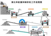 制砂机工作流程
